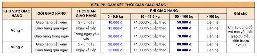 bảng giá giao hàng tận nhà của NHTM
