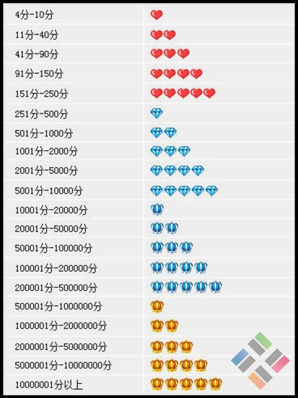 bảng xếp hạng theo điểm số trên Taobao