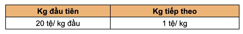 Bảng giá đặt hàng Trung Quốc 10