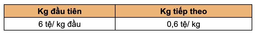 Bảng giá đặt hàng Trung Quốc 11