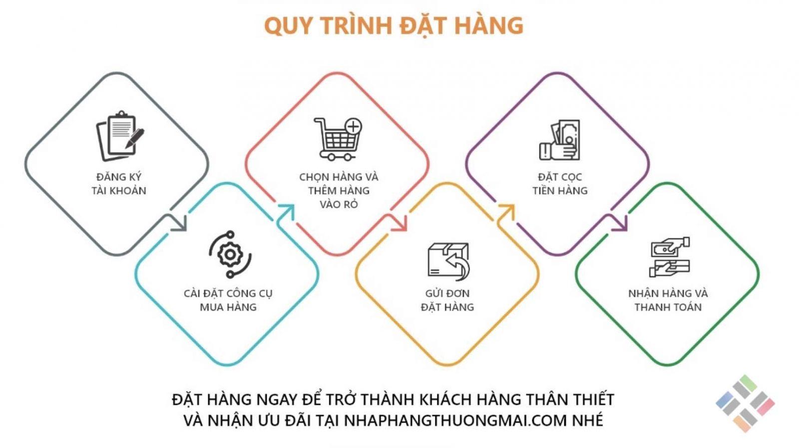 Quy trình đặt hàng Trung Quốc tại Hà Nội 1