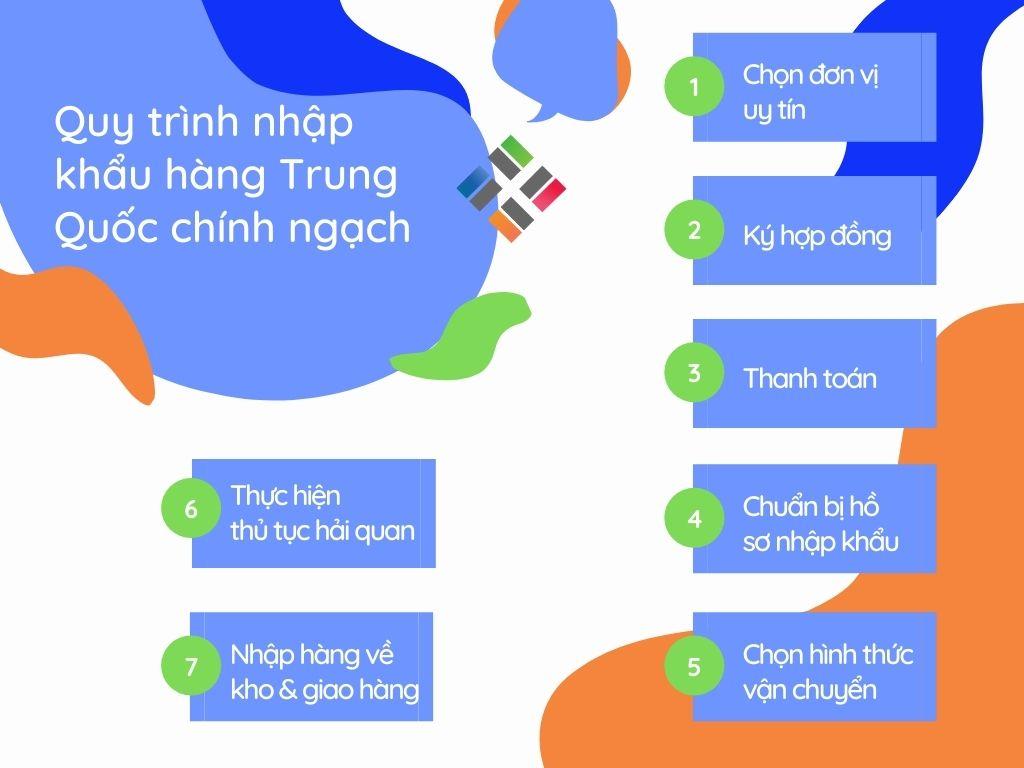 Quy trình nhập khẩu hàng Trung Quốc 1