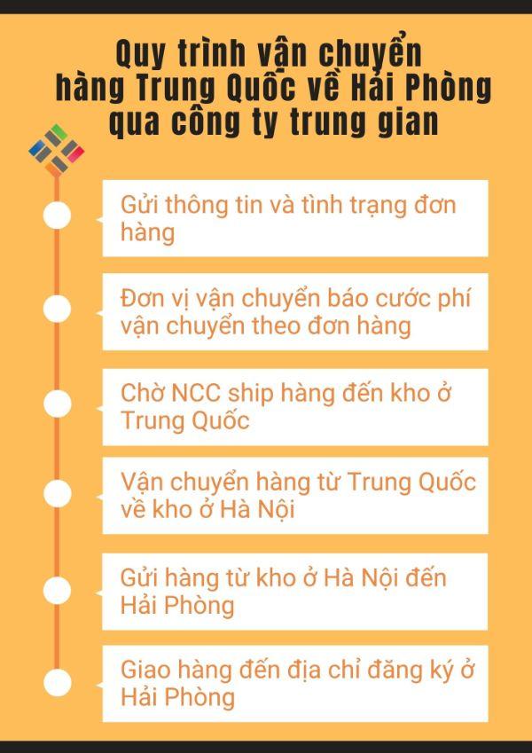 Quy trình vận chuyển hàng Trung Quốc về Hải Phòng qua công ty trung gian