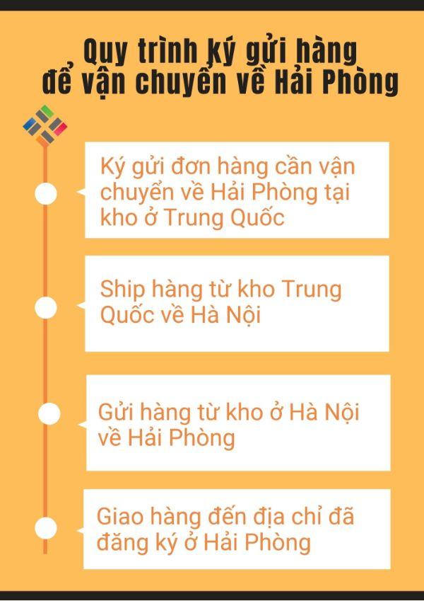 Quy trình ký gửi hàng Trung Quốc về Hải Phòng