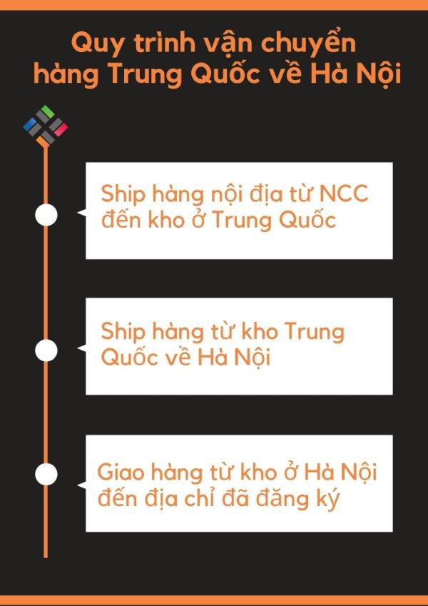 Quy trình vận chuyển hàng Trung Quốc về Hà Nội 1