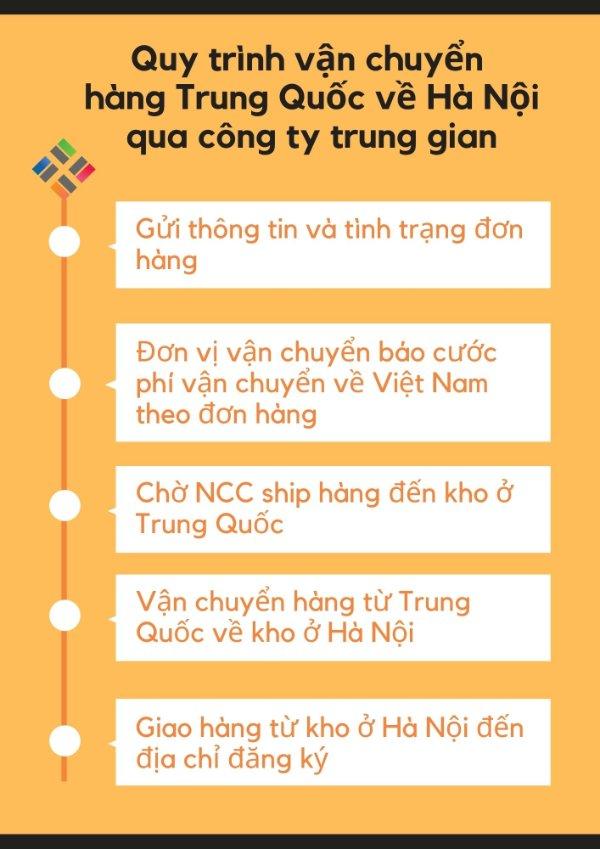 Quy trình vận chuyển hàng Trung Quốc về Sài Gòn qua đơn vị vận chuyển trung gian