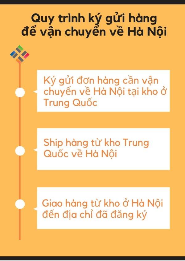 Quy trình ký gửi hàng cần vận chuyển từ Trung Quốc về Hà Nội
