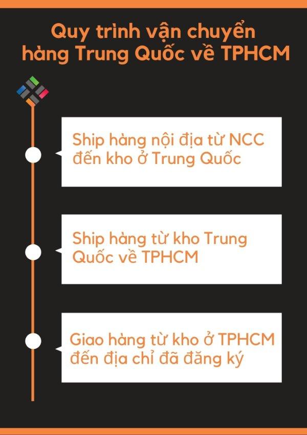 Quy trình vận chuyển hàng Trung Quốc về TPHCM 1