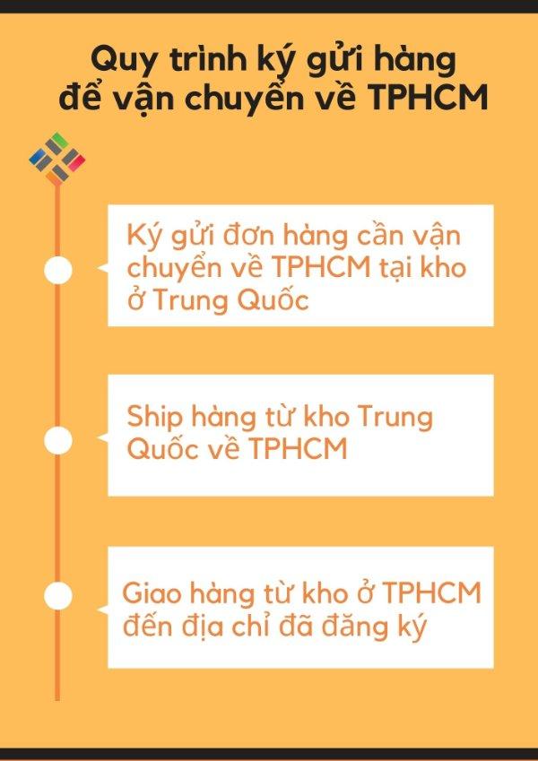 Quy trình vận chuyển hàng từ Trung Quốc về TPHCM 3